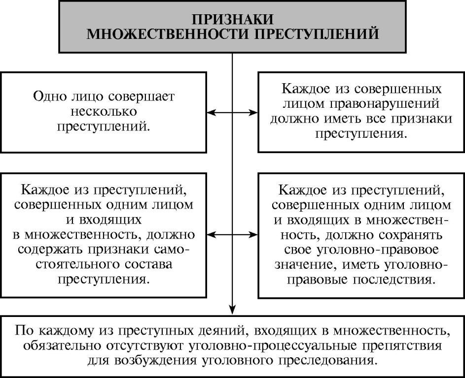 vidy-mnozhestvennosti-prestuplenij-v-ugolovnom-prave