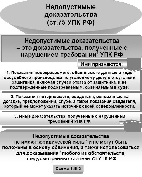 svojstva-dokazatelstv-v-ugolovnom-processe