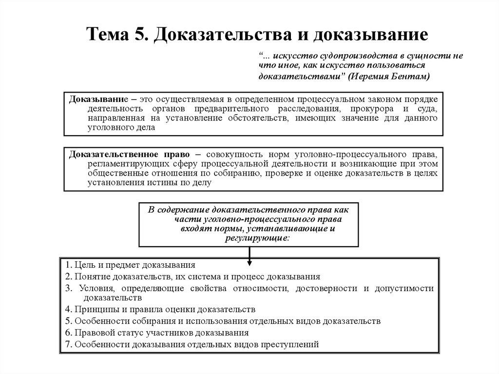 этапы доказывания в уголовном процессе