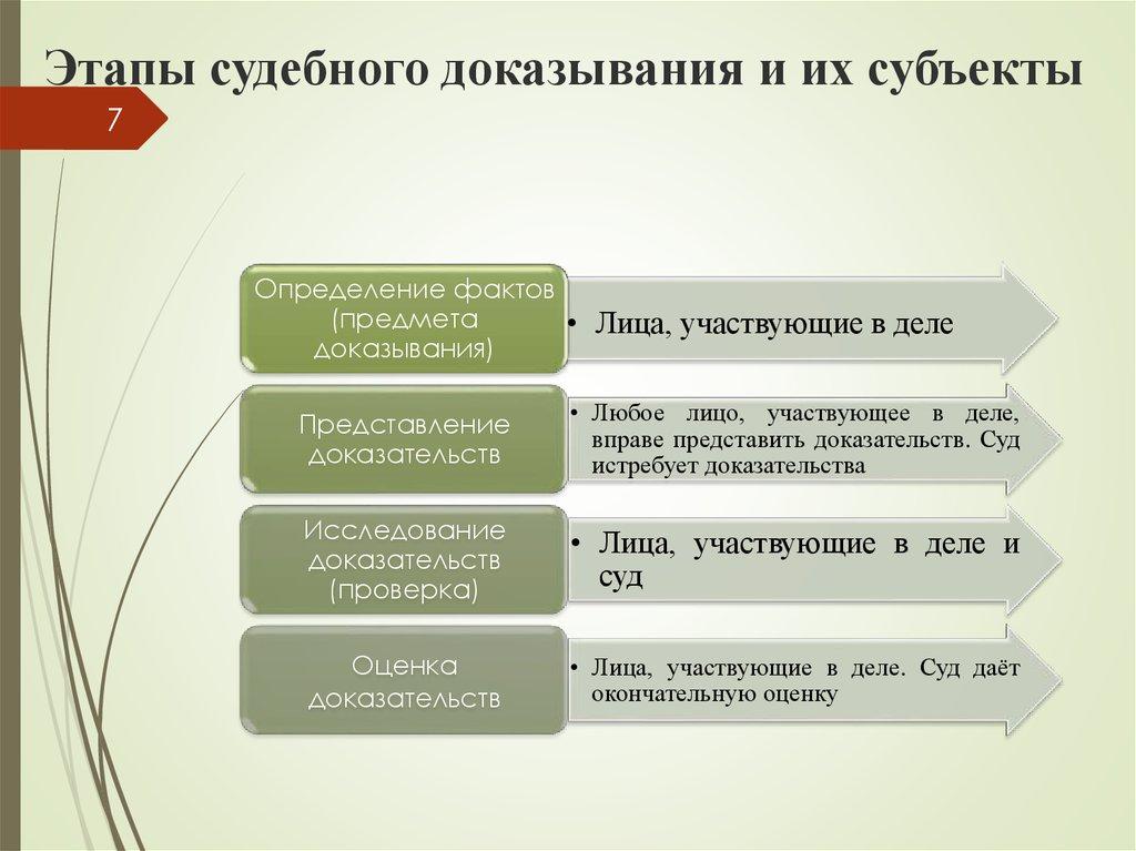 sposoby-sobiraniya-dokazatelstv-v-ugolovnom-processe