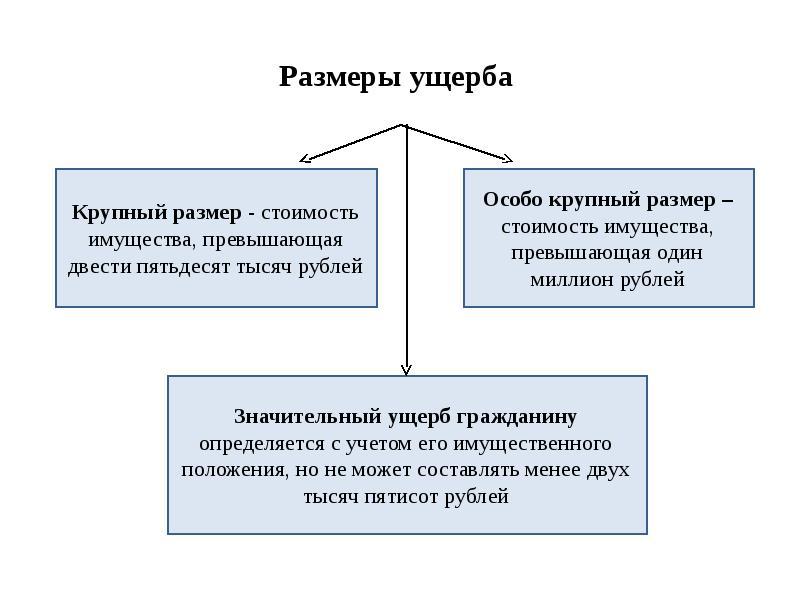 158-statya-ugolovnogo-kodeksa-rossijskoj-federacii